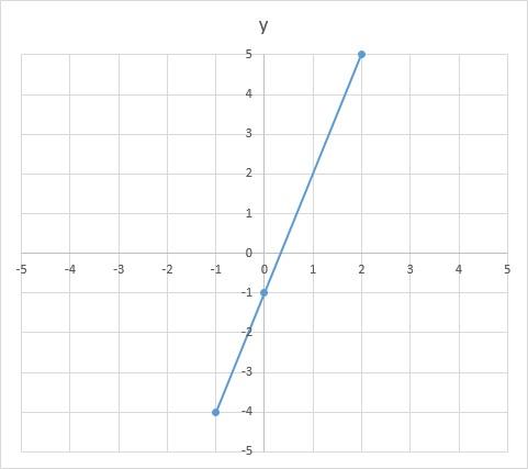 lineaire-formule-grafiek