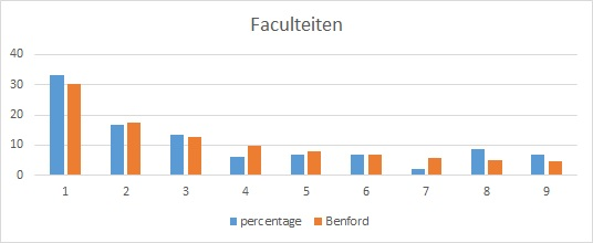 wet van Benford - Voorbeeld: Faculteiten