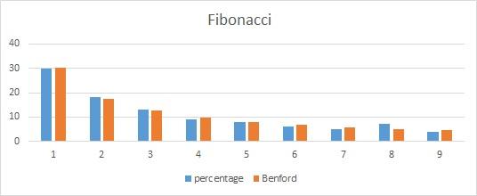 wet van Benford - Voorbeeld: Fibonacci