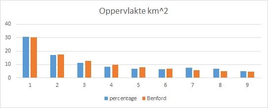wet van Benford - Voorbeeld: Oppervlakte in km^2