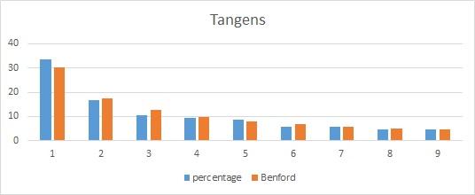 wet van Benford - Voorbeeld: Tangens